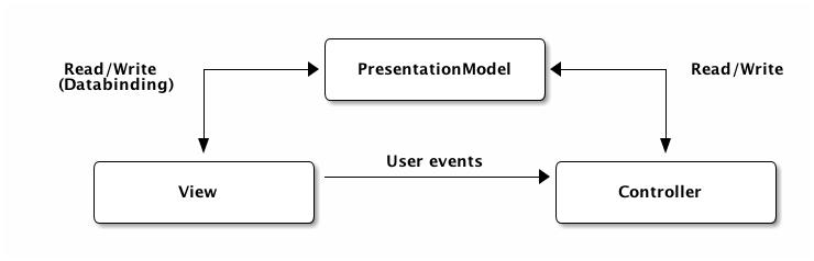 Tutorial 5: MVC Patterns